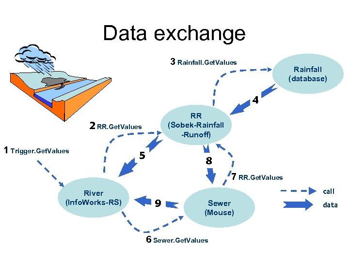 Data exchange 3 Rainfall. Get. Values Rainfall (database) 4 RR (Sobek-Rainfall -Runoff) 2 RR.