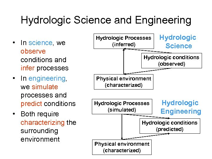 Hydrologic Science and Engineering • In science, we observe conditions and infer processes •