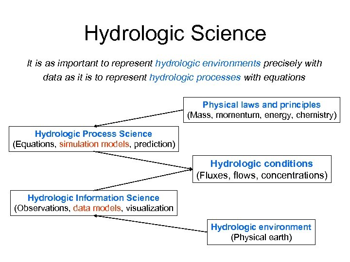 Hydrologic Science It is as important to represent hydrologic environments precisely with data as