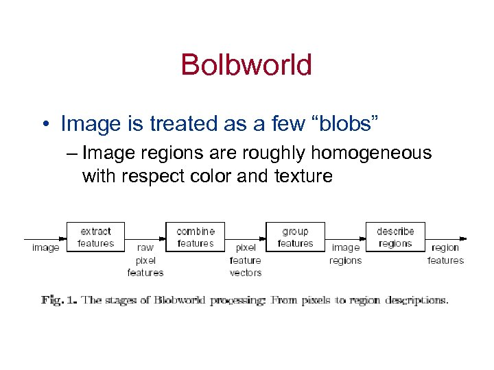 "Bolbworld • Image is treated as a few ""blobs"" – Image regions are roughly"