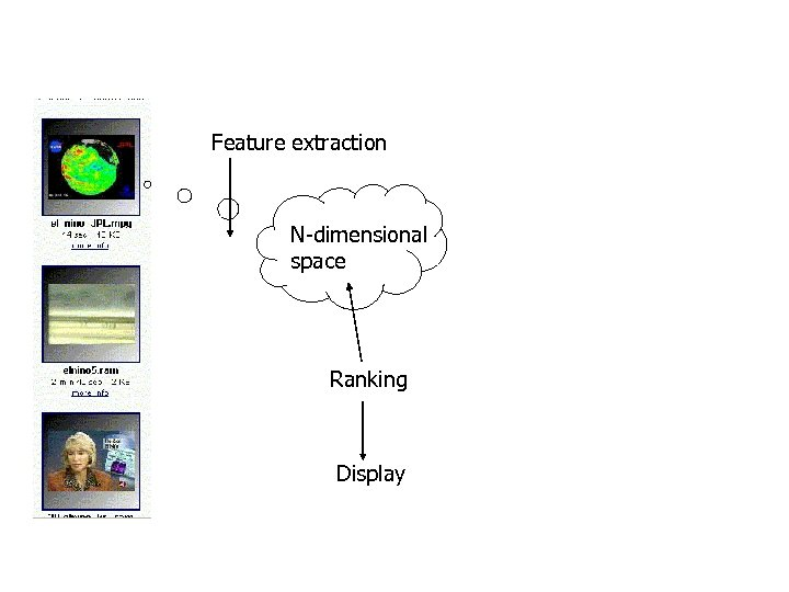 Feature extraction N-dimensional space Ranking Display