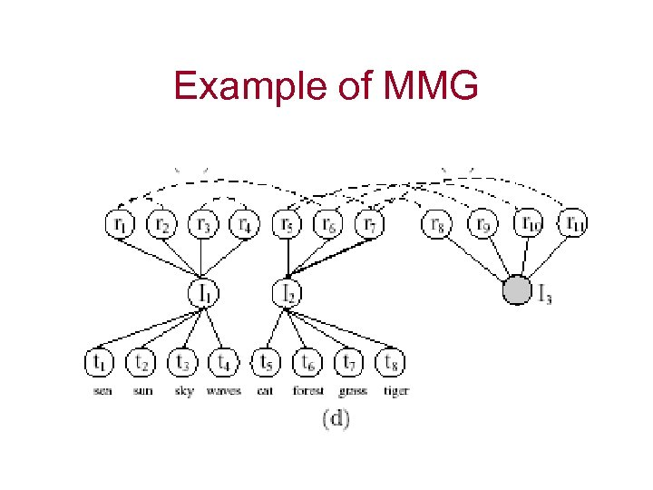 Example of MMG