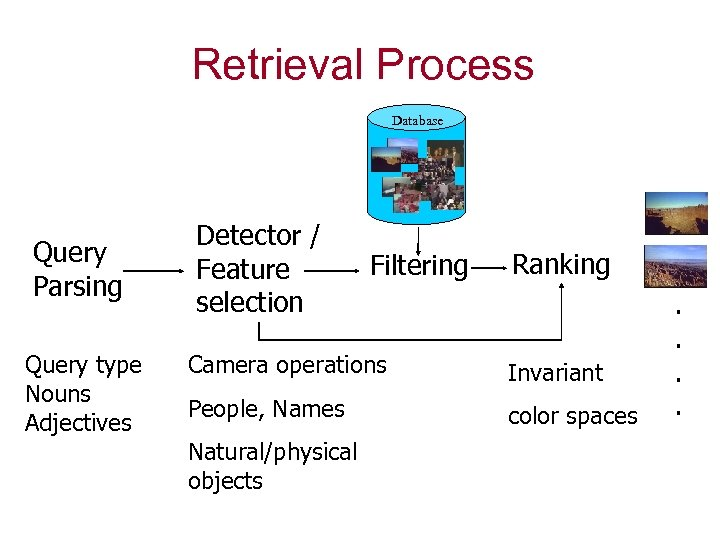 Retrieval Process Database Query Parsing Query type Nouns Adjectives Detector / Feature selection Filtering