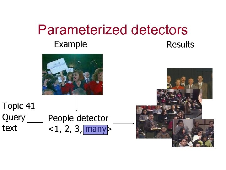 Parameterized detectors Example Topic 41 Query text People detector <1, 2, 3, many> Results