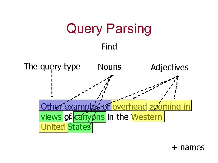 Query Parsing Find The query type Nouns Adjectives Other examples of overhead zooming in