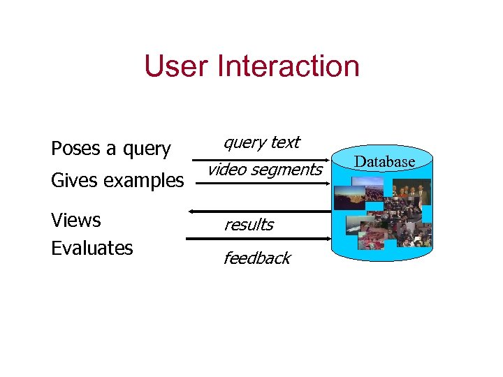 User Interaction Poses a query Gives examples Views Evaluates query text video segments results