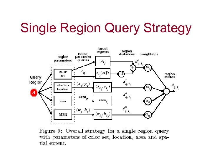 Single Region Query Strategy