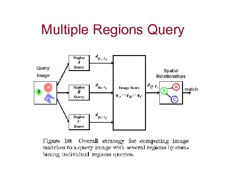 Multiple Regions Query