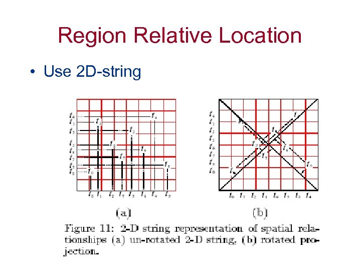 Region Relative Location • Use 2 D-string