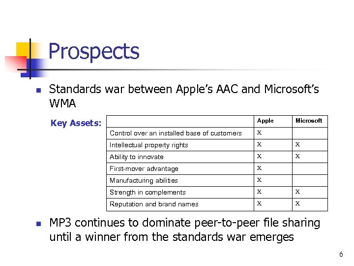 Prospects n Standards war between Apple's AAC and Microsoft's WMA Key Assets: Apple Microsoft