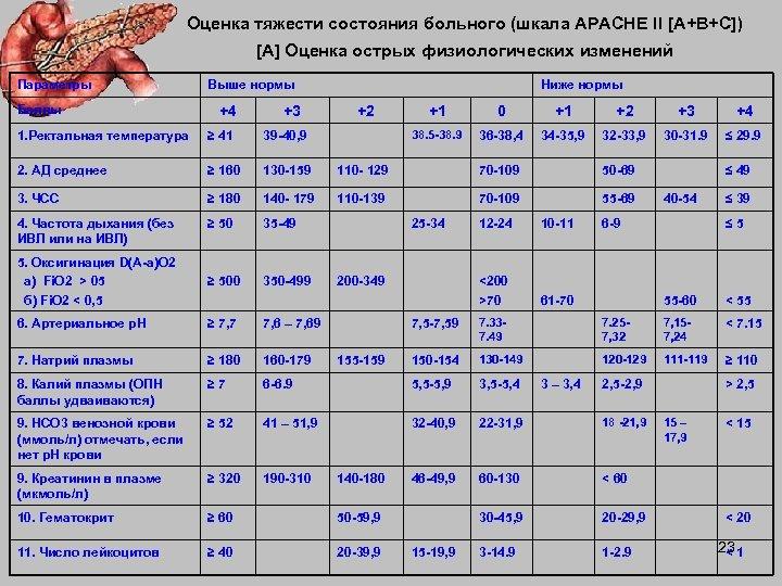 Оценка тяжести состояния больного (шкала АРАСНЕ II [А+В+С]) [A] Оценка острых физиологических изменений Параметры