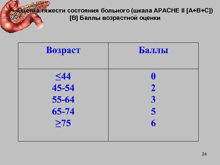 Оценка тяжести состояния больного (шкала АРАСНЕ II [А+В+С]) [B] Баллы возрастной оценки Возраст Баллы