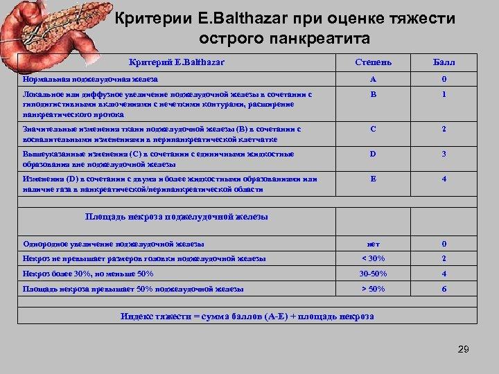 Критерии E. Balthazar при оценке тяжести острого панкреатита Критерий E. Balthazar Степень Балл Нормальная