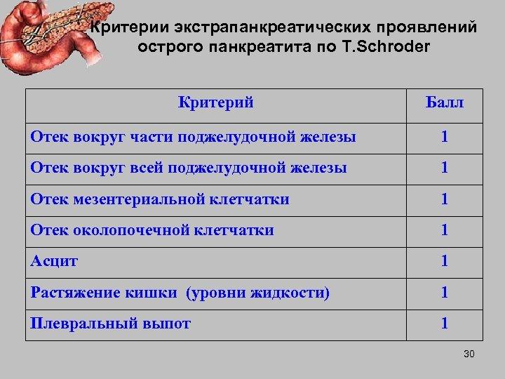 Критерии экстрапанкреатических проявлений острого панкреатита по T. Schroder Критерий Балл Отек вокруг части поджелудочной