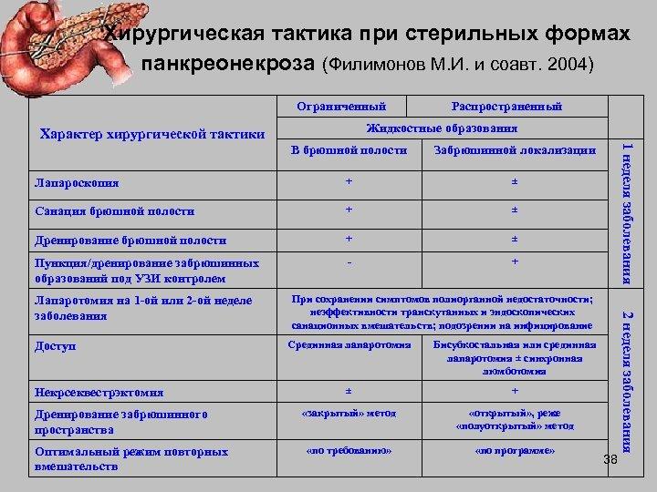 Хирургическая тактика при стерильных формах панкреонекроза (Филимонов М. И. и соавт. 2004) Ограниченный Распространенный