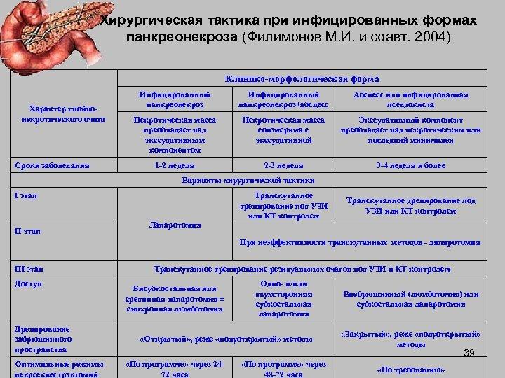 Хирургическая тактика при инфицированных формах панкреонекроза (Филимонов М. И. и соавт. 2004) Клинико-морфологическая форма