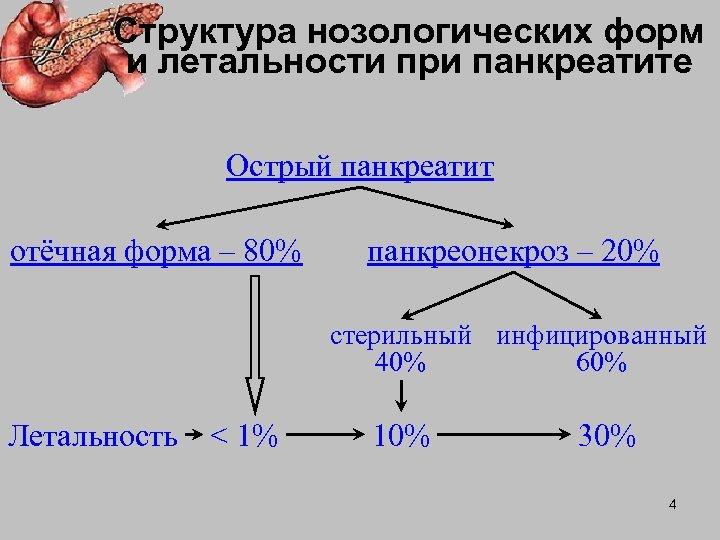 Структура нозологических форм и летальности при панкреатите Острый панкреатит отёчная форма – 80% панкреонекроз