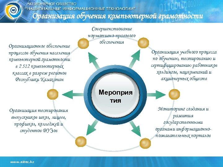 Организация обучения компьютерной грамотности Организационное обеспечение процессов обучения населения компьютерной грамотности в 2 512