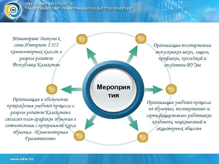 Мониторинг доступа к сети Интернет 2 512 компьютерных классов в разрезе регионов Республики Казахстан