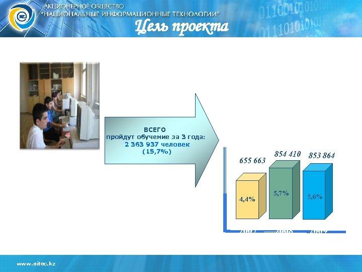 Цель проекта ВСЕГО пройдут обучение за 3 года: 2 363 937 человек (15, 7%)