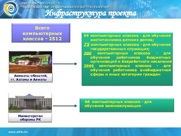 Инфраструктура проекта Всего компьютерных классов - 2512 Акиматы областей, гг. Астаны и Алматы 69