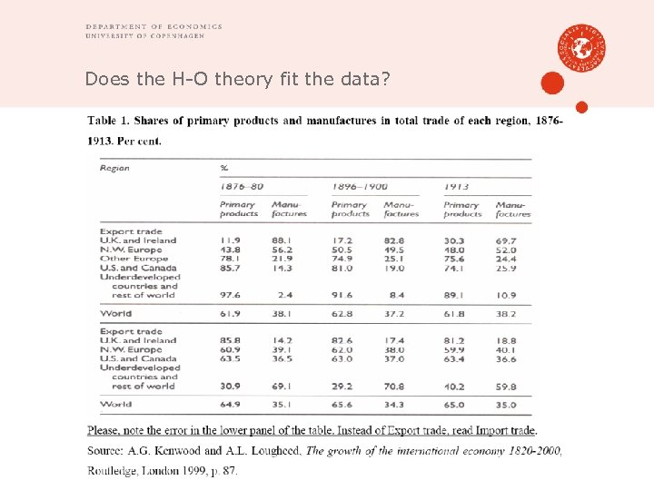 Does the H-O theory fit the data?
