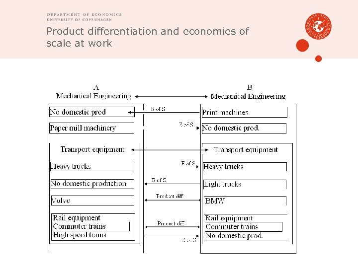 Product differentiation and economies of scale at work