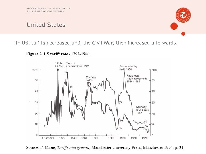 United States In US, tariffs decreased until the Civil War, then increased afterwards.