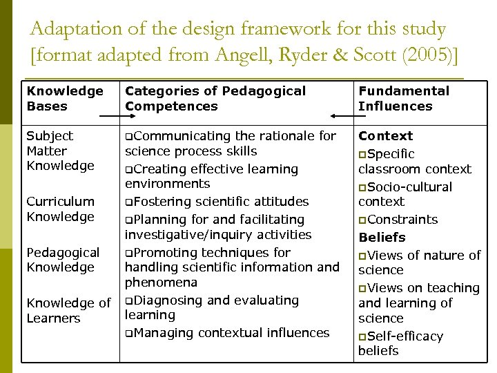 Adaptation of the design framework for this study [format adapted from Angell, Ryder &