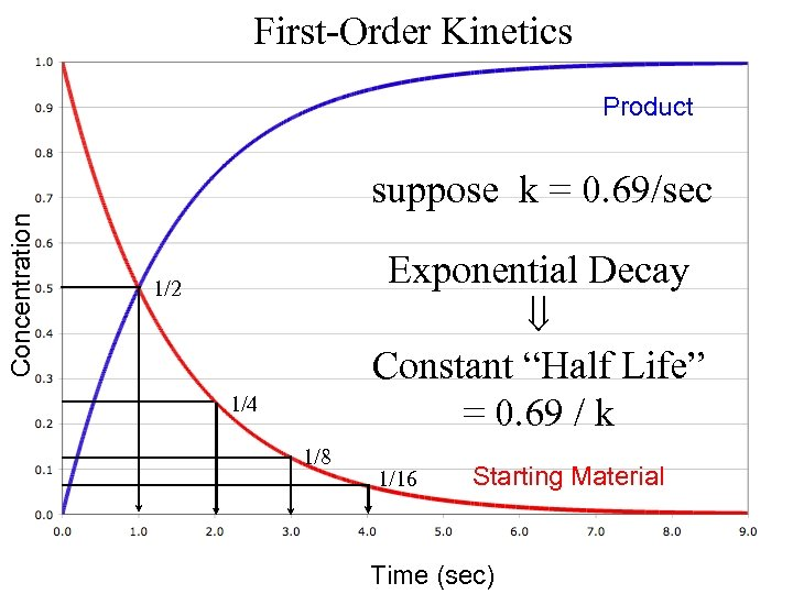 """First-Order Kinetics Product Concentration suppose k = 0. 69/sec Exponential Decay Constant """"Half Life"""""""