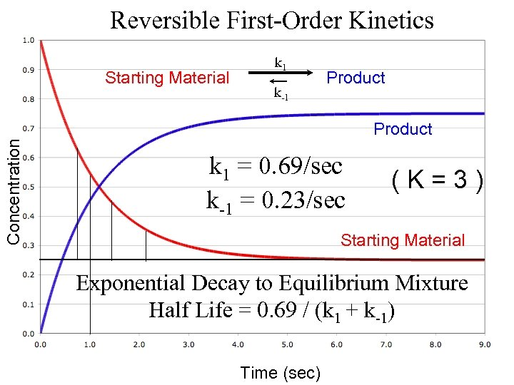 Reversible First-Order Kinetics Starting Material k 1 k-1 Product Concentration Product k 1 =