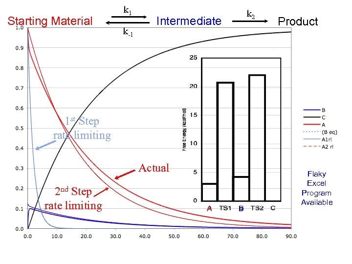 Starting Material k 1 k-1 k 2 Intermediate Product 1 st Step rate limiting