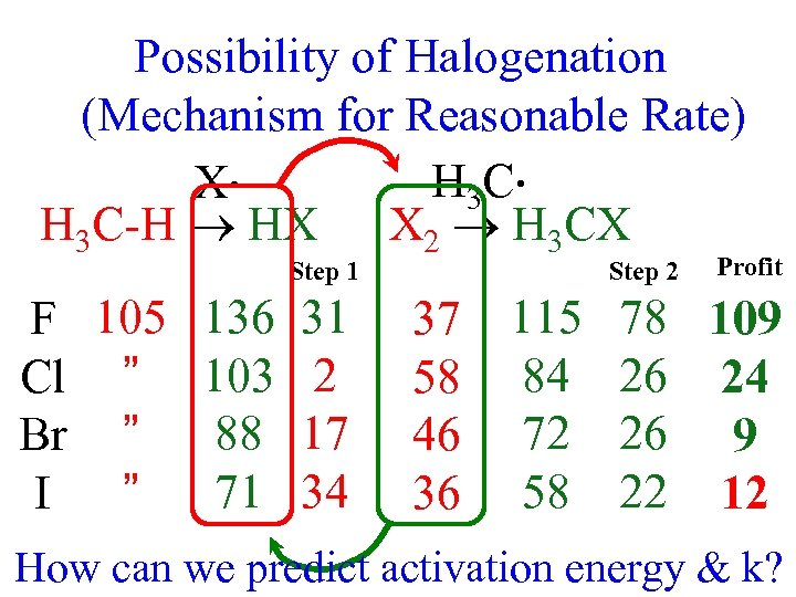 Possibility of Halogenation (Mechanism for Reasonable Rate) (Equilibrium) H 3 C • X •