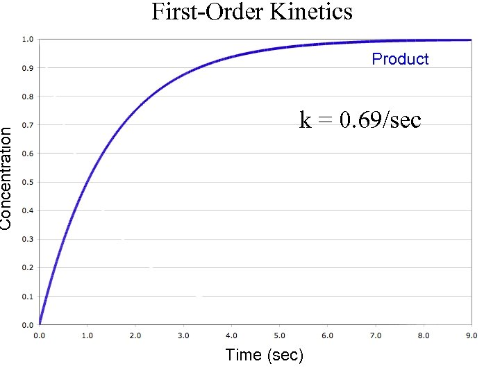 Concentration First-Order Kinetics Product k = 0. 69/sec Time (sec)