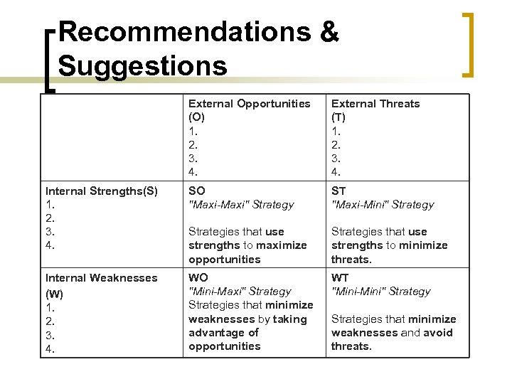 Recommendations & Suggestions External Opportunities (O) 1. 2. 3. 4. External Threats (T) 1.
