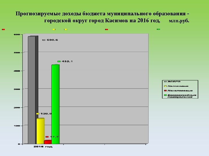 Прогнозируемые доходы бюджета муниципального образования городской округ город Касимов на 2016 год, млн. руб.