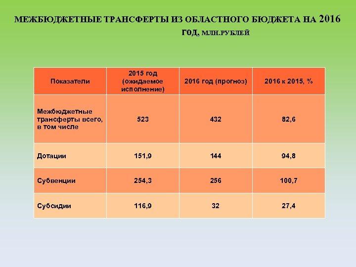 МЕЖБЮДЖЕТНЫЕ ТРАНСФЕРТЫ ИЗ ОБЛАСТНОГО БЮДЖЕТА НА 2016 год, МЛН. РУБЛЕЙ Показатели 2015 год (ожидаемое
