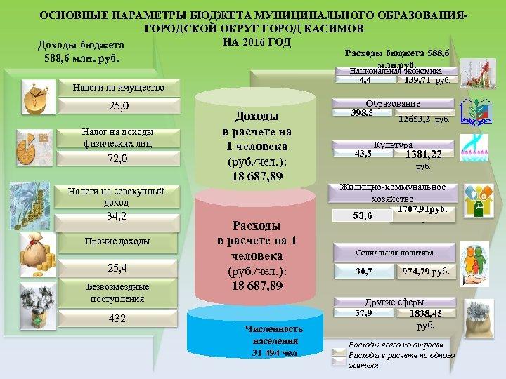 ОСНОВНЫЕ ПАРАМЕТРЫ БЮДЖЕТА МУНИЦИПАЛЬНОГО ОБРАЗОВАНИЯГОРОДСКОЙ ОКРУГ ГОРОД КАСИМОВ НА 2016 ГОД Доходы бюджета Расходы