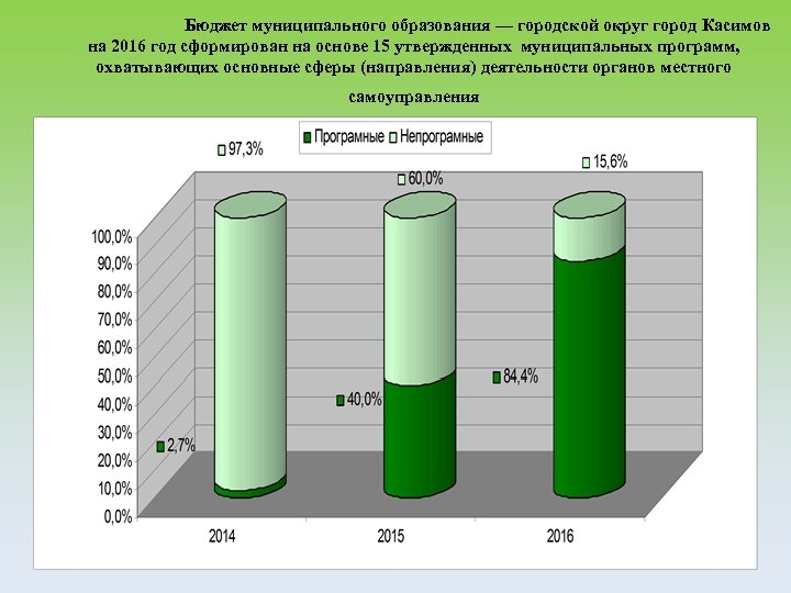 Бюджет муниципального образования — городской округ город Касимов на 2016 год сформирован на основе