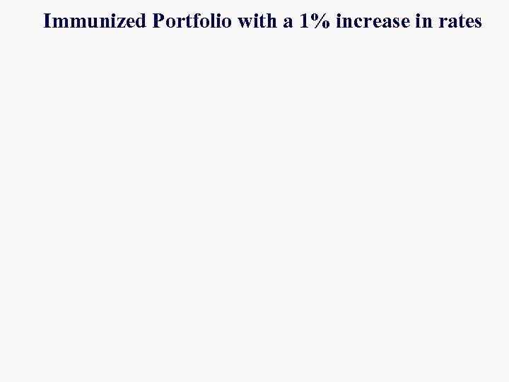 Immunized Portfolio with a 1% increase in rates
