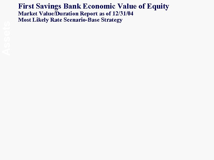 Assets First Savings Bank Economic Value of Equity Market Value/Duration Report as of 12/31/04