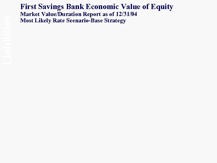 Liabilities First Savings Bank Economic Value of Equity Market Value/Duration Report as of 12/31/04