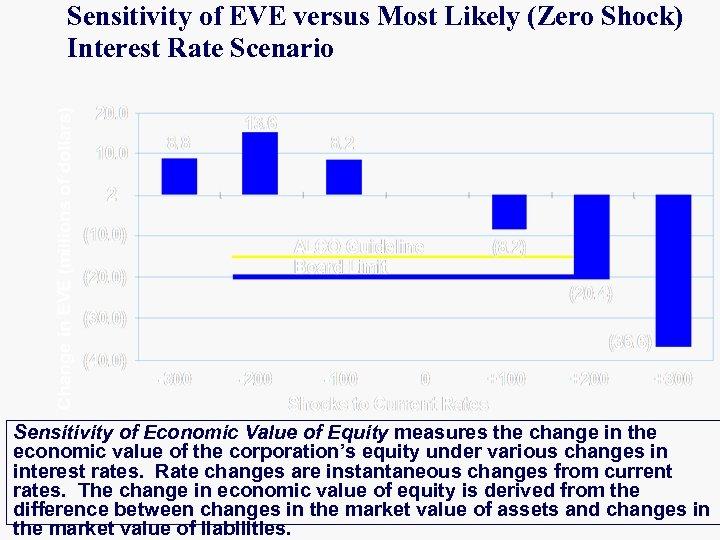 Sensitivity of EVE versus Most Likely (Zero Shock) Interest Rate Scenario Sensitivity of Economic