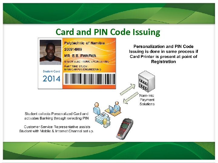 Card and PIN Code Issuing