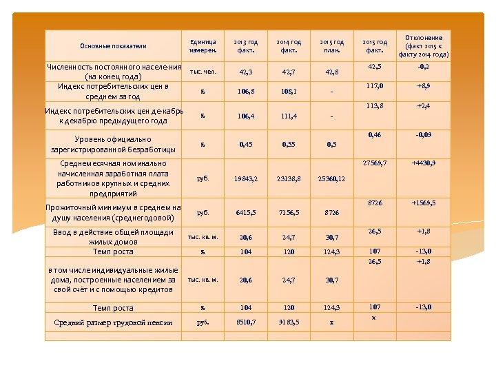 Основные показатели Индекс потребительских цен де кабрь к декабрю предыдущего года Уровень официально зарегистрированной
