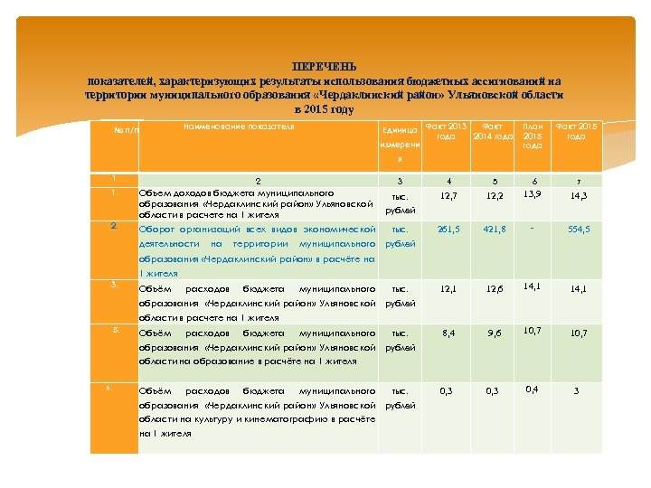 ПЕРЕЧЕНЬ показателей, характеризующих результаты использования бюджетных ассигнований на территории муниципального образования «Чердаклинский район» Ульяновской