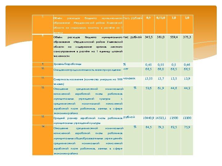 7. Объём расходов образования бюджета 0, 81, 0 тыс. рублей 345, 5 381, 0