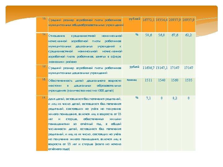 15. Средний размер заработной платы работников рублей 16772, 1 18354, 4 20937, 9 муници