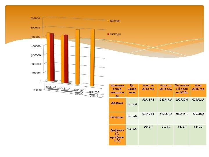 Наимено вание показате ля Доходы Ед. измер ения Факт за 2013 год Факт за