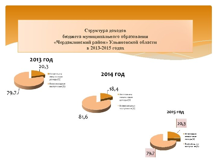 Структура доходов бюджета муниципального образования «Чердаклинский район» Ульяновской области в 2013 -2015 годах